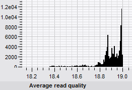 Average NGS read quality histogram