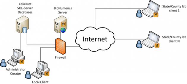 CaliciNet data exchange model