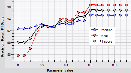Classifier parameter optimization