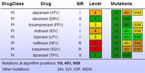 Drug resistance mutations