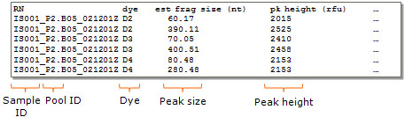 Peak table example