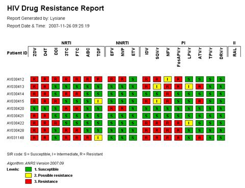 Batch resistance report