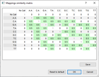 Similarity matrix for character mapping